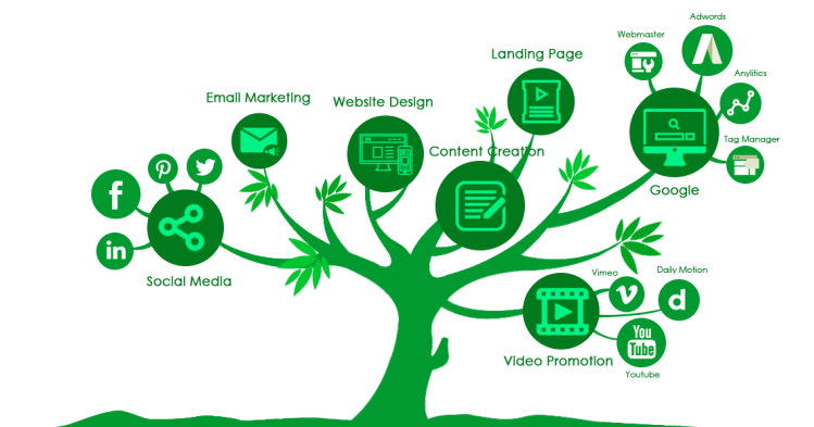 Digital marketing tree for janala dot net